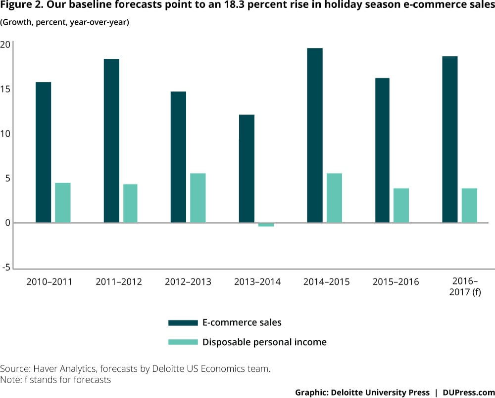Figure 2. Our baseline forecasts point to an 18.3 percent rise in holiday season e-commerce sales