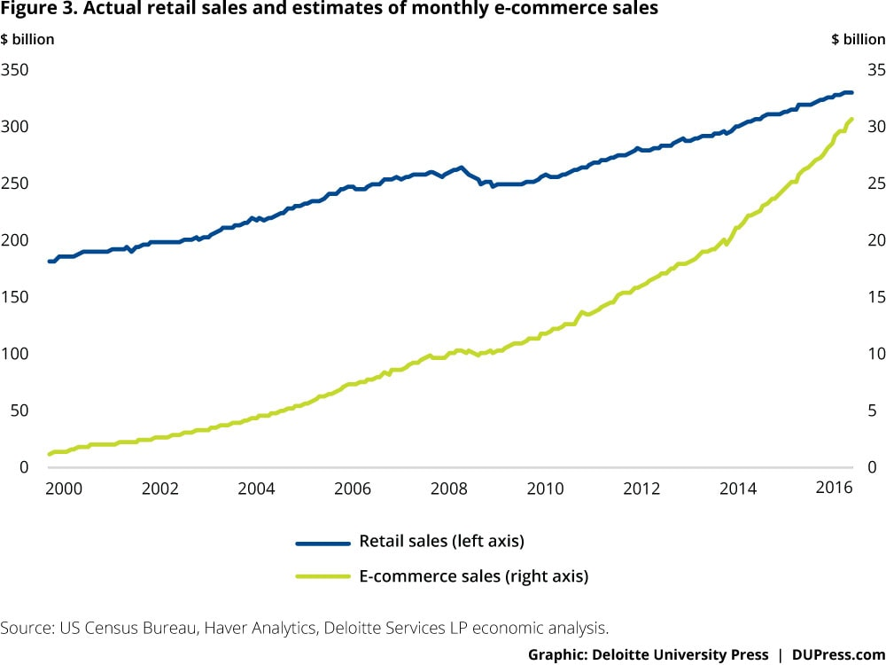 Figure 3. Actual retail sales and estimates of monthly e-commerce sales