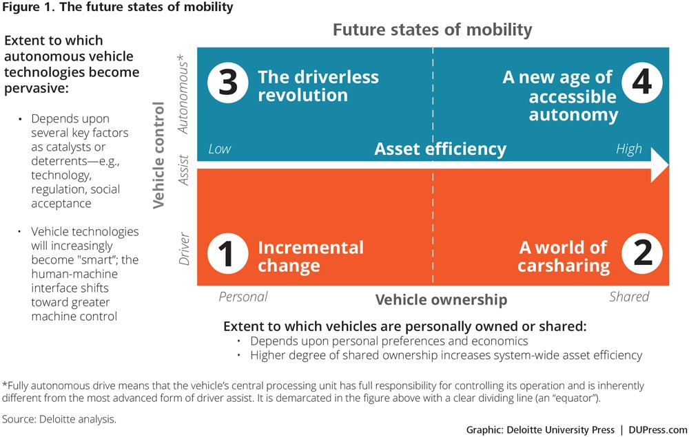 Figure 1: The future states of mobility