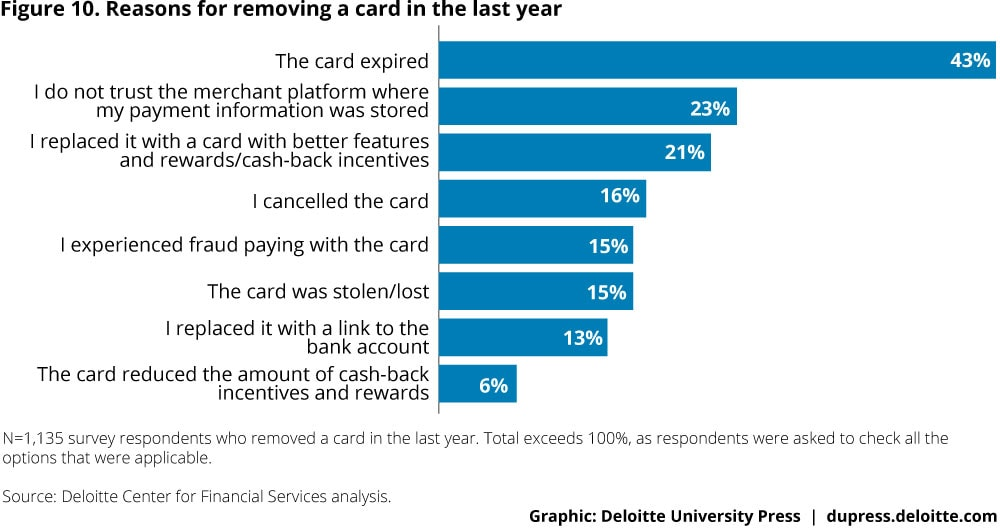 Figure 10. Reasons for removing a card in the last year