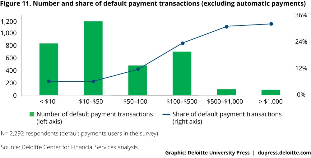 Figure 11. Number and share of default payment transactions (excluding automatic payments)