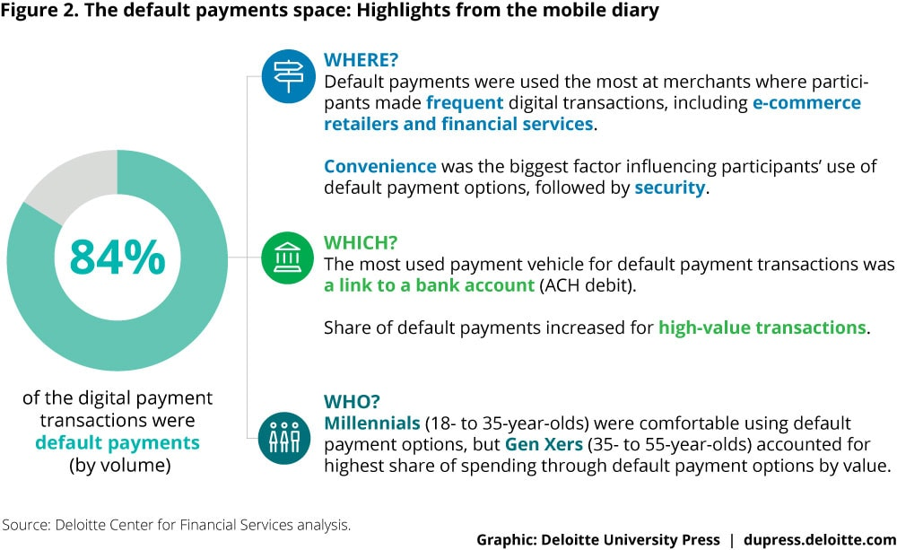 Figure 2. The default payments space: Highlights from the mobile diary