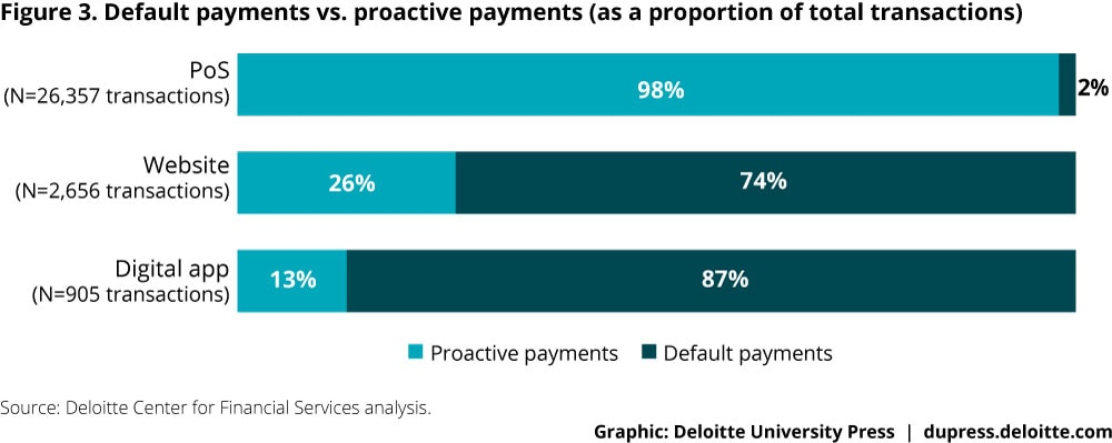 Figure 3. Default payments vs. proactive payments (as a proportion of total transactions)