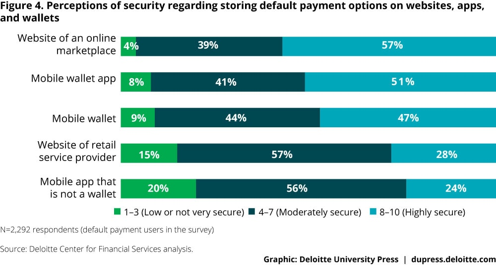 Figure 4. Perceptions of security regarding storing default payment options on websites, apps, and wallets