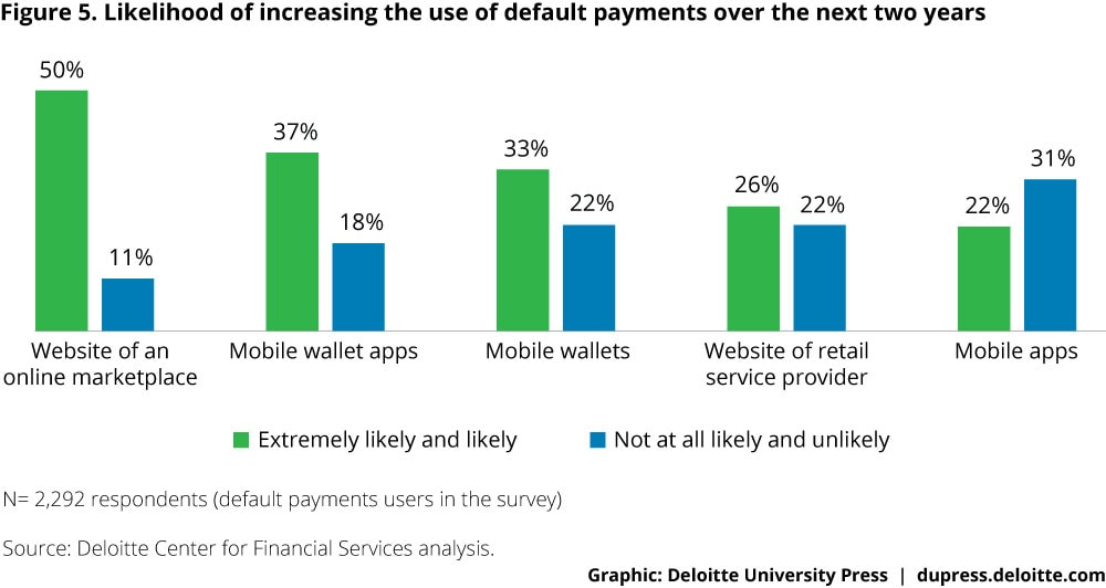 Figure 5. Likelihood of increasing the use of default payments over the next two years