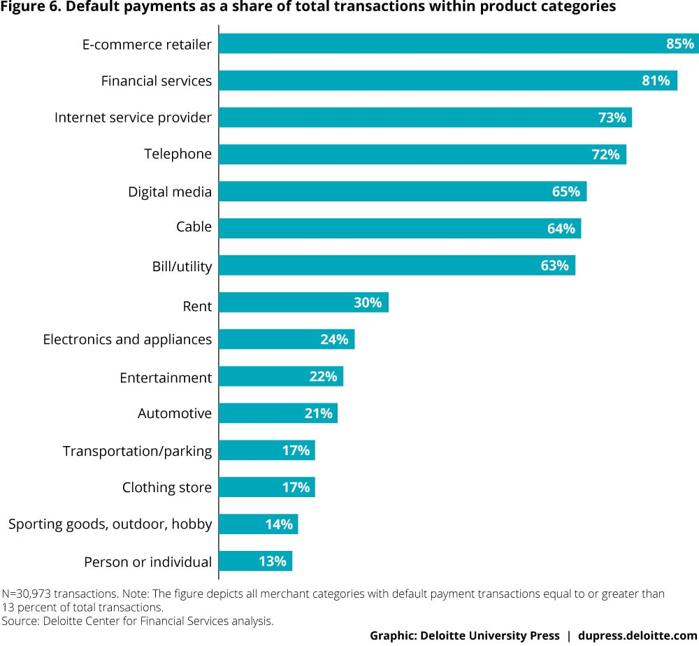 Figure 6. Default payments as a share of total transactions within product categories