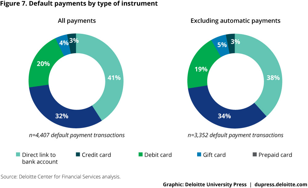 Figure 7. Default payments by type of instrument