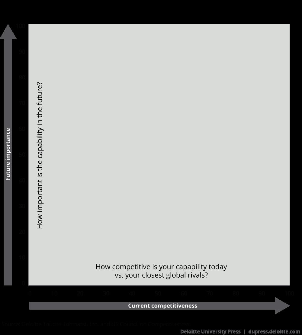 Framework for analyzing high performance
