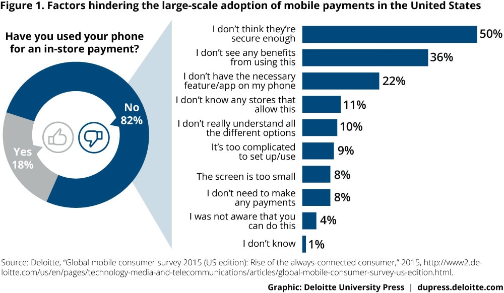 Factors hindering the large-scale adoption of mobile payments in the United States