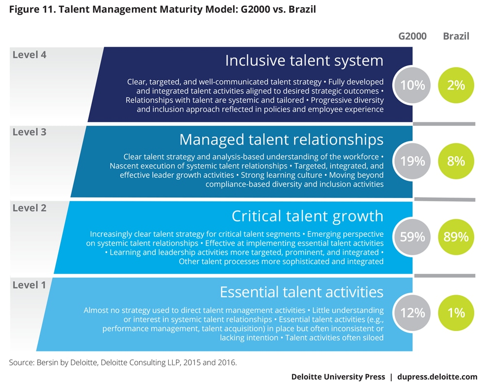 Talent Management Maturity Model: G2000 vs. Brazil
