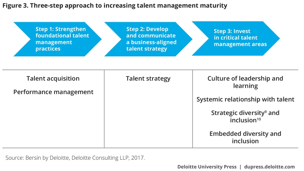 Three-step approach to increasing talent management maturity