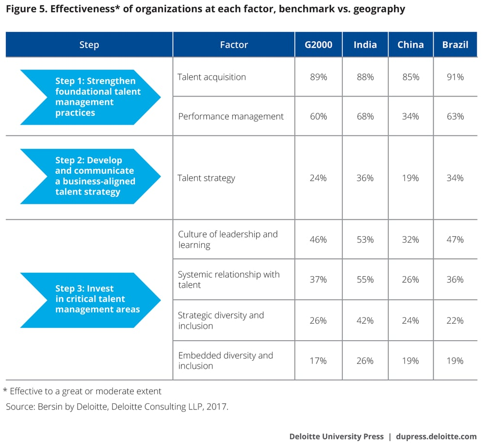 Effectiveness* of organizations at each factor, benchmark vs. geography