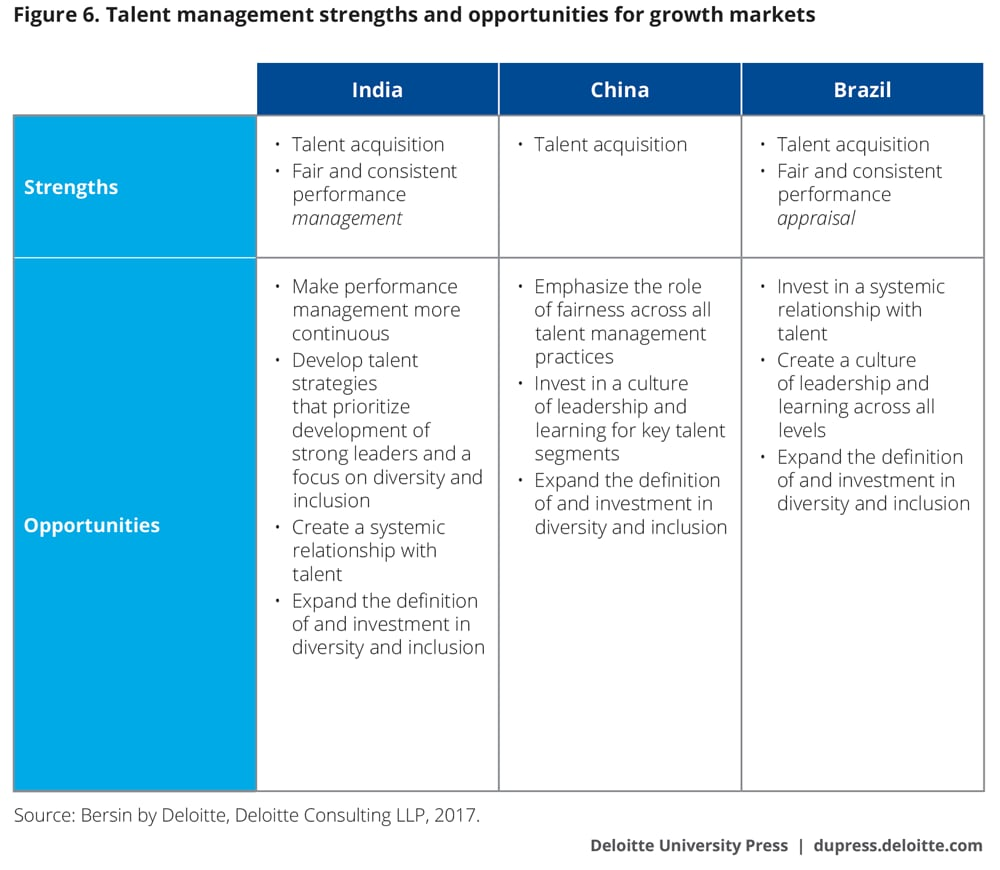 Talent management strengths and opportunities for growth markets