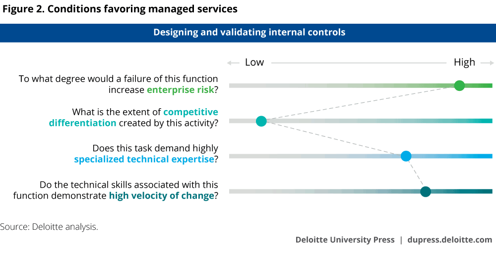 Conditions favoring managed services