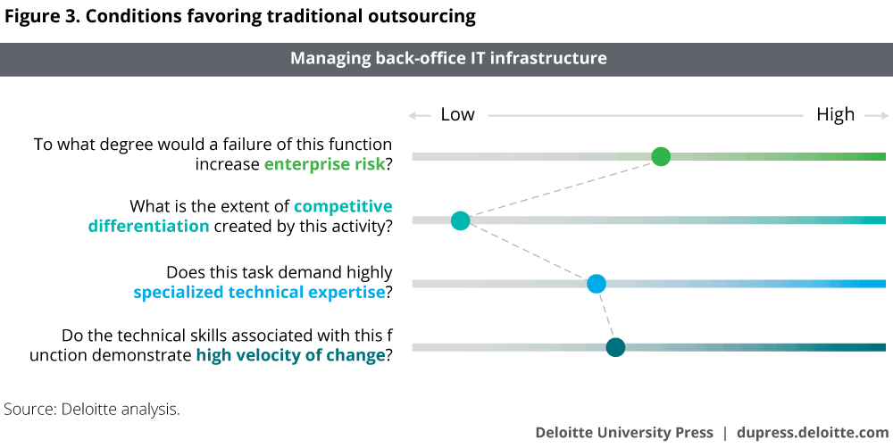 Conditions favoring traditional outsourcing