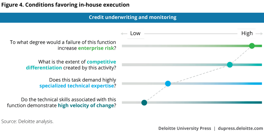 Conditions favoring in-house execution