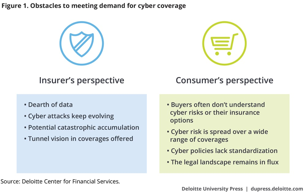 Obstacles to meeting demand for cyber coverage