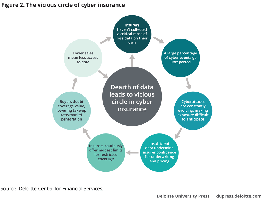 The vicious circle of cyber insurance