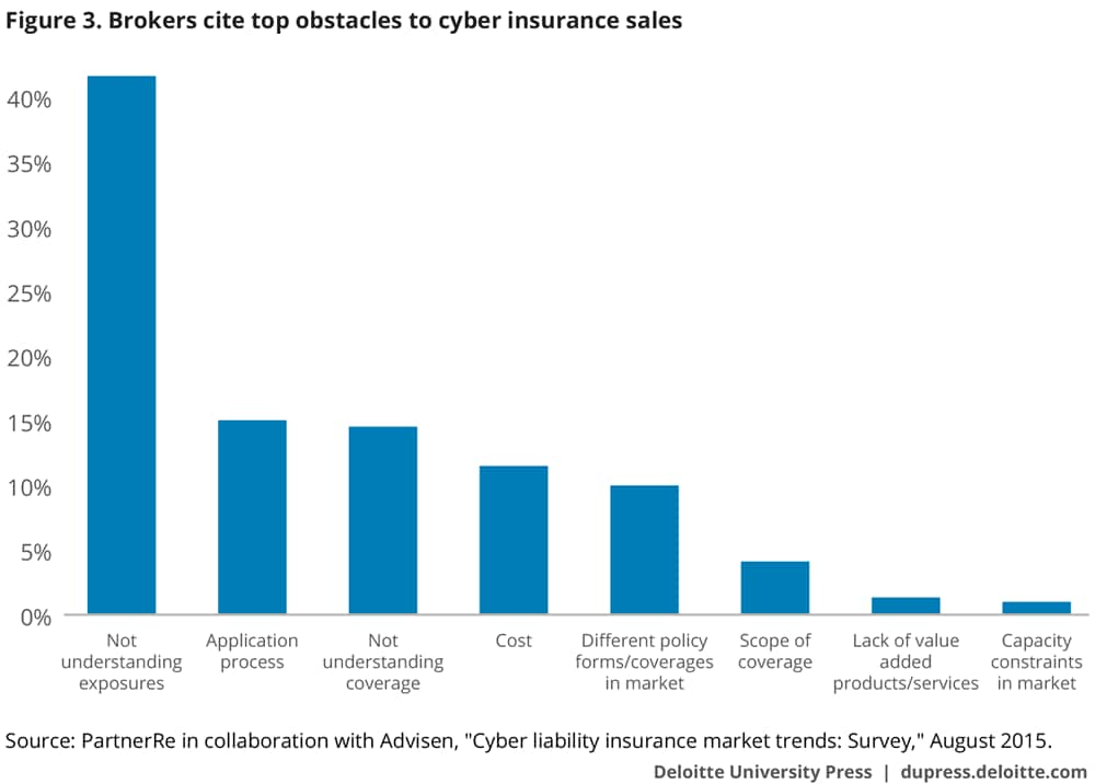 Brokers cite top obstacles to cyber insurance sales