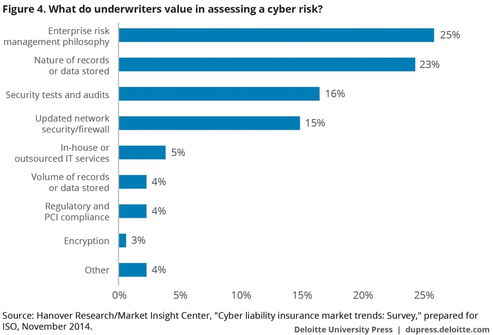 What do underwriters value in assessing a cyber risk