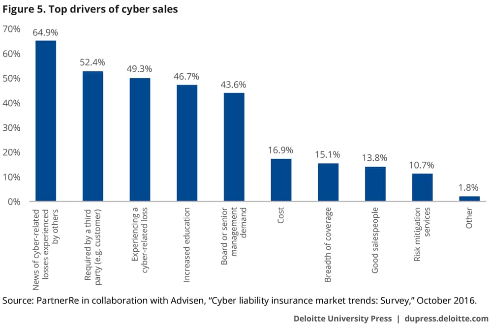 Top drivers of cyber sales