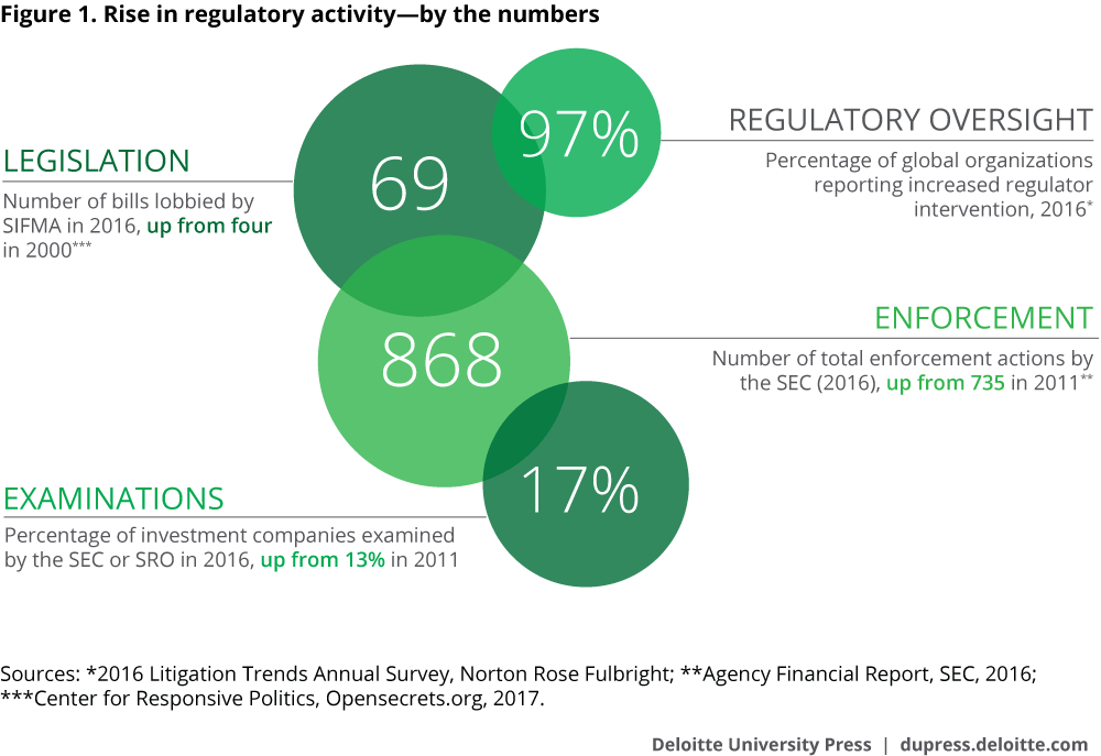Regulatory and compliance risk at investment management