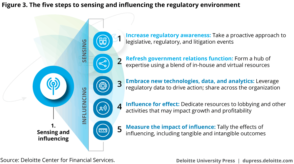 The five steps to sensing and influencing the regulatory environment