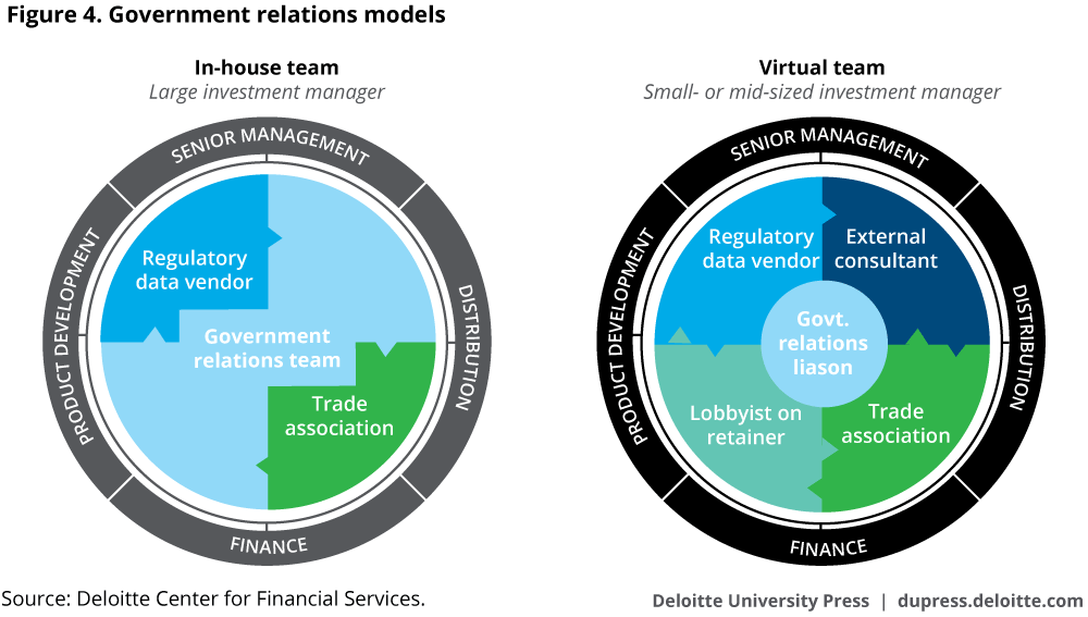 Government relations models