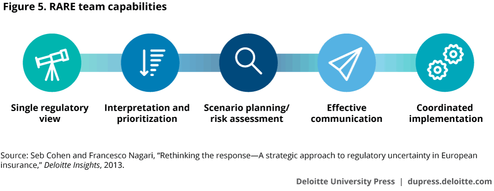 Regulatory and compliance risk at investment management firms regulatory and compliance risk at investment management firms deloitte insights malvernweather Choice Image
