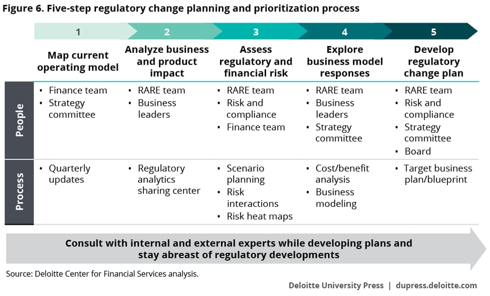Five-step regulatory change planning and prioritization process
