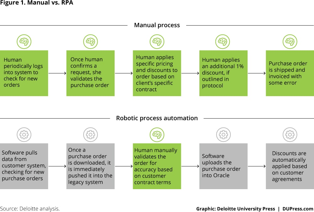 Robotic process automation: A path to the cognitive