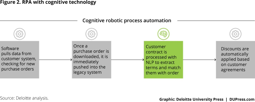 SfS_Robotic-process-automation_Fig2.jpg