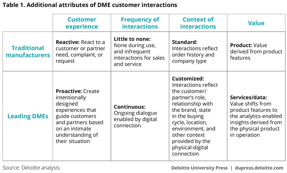 Additional attributes of DME customer interactions