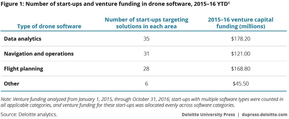 Number of start-ups and venture funding in drone software, 2015–16 YTD