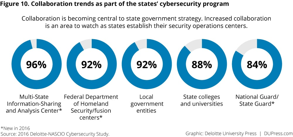 Figure 10. Collaboration trends as part of the states' cybersecurity program