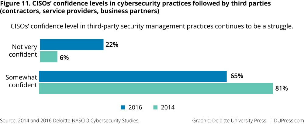 Figure 11. CISOs' confidence levels in cybersecurity practices followed by third parties