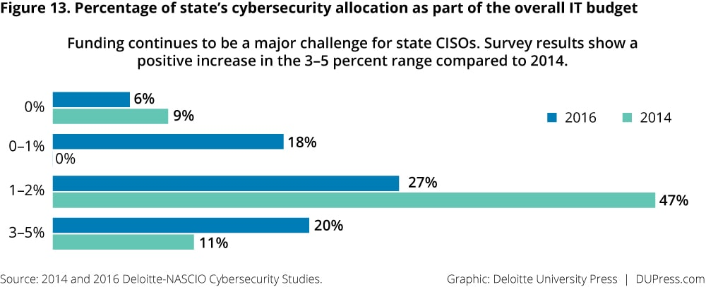 Figure 13. Percentage of state's cybersecurity allocation as part of the overall IT budget