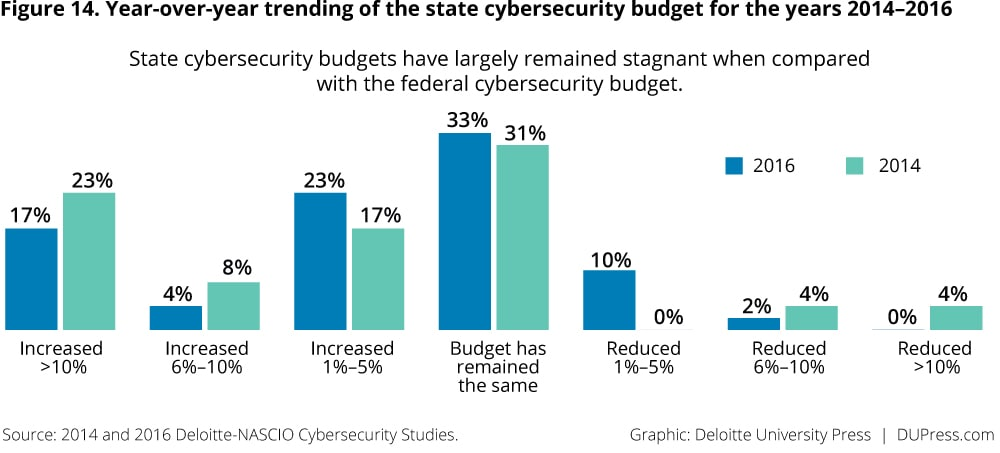 Figure 14. Year-over-year trending of the state cybersecurity budget for the years 2014–2016