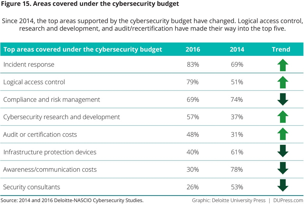 Figure 15. Areas covered under the cybersecurity budget