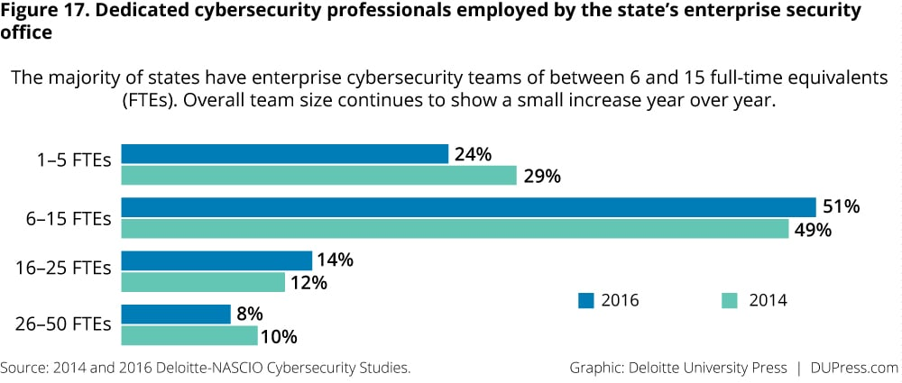 Figure 17. Dedicated cybersecurity professionals employed by the state's enterprise security office
