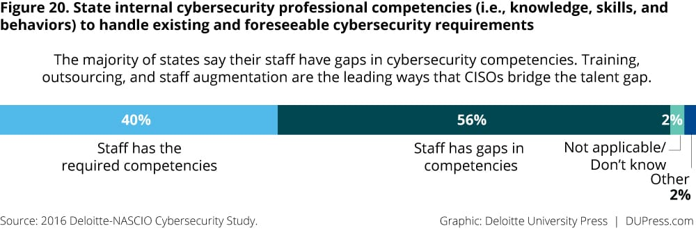 Figure 20. State internal cybersecurity professional competencies (i.e., knowledge, skills, and behaviors) to handle existing and foreseeable cybersecurity requirements