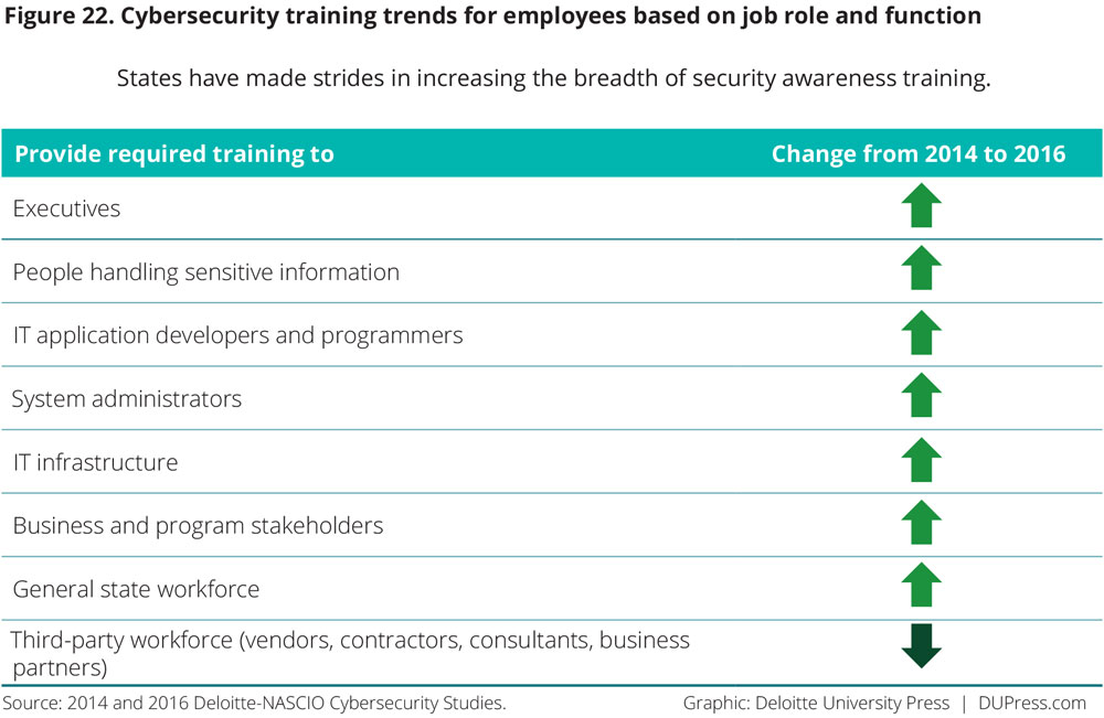Figure 22. Cybersecurity training trends for employees based on job role and function