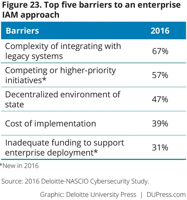 Figure 23. Top five barriers to an enterprise IAM approach