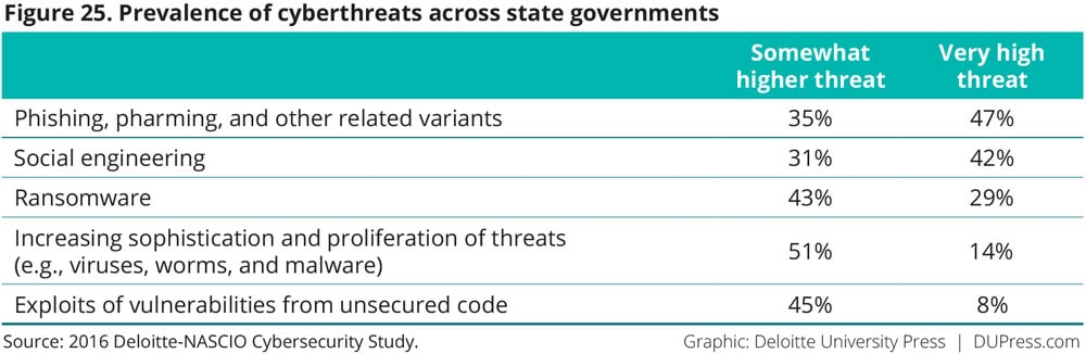 Figure 25. Prevalence of cyberthreats across state governments
