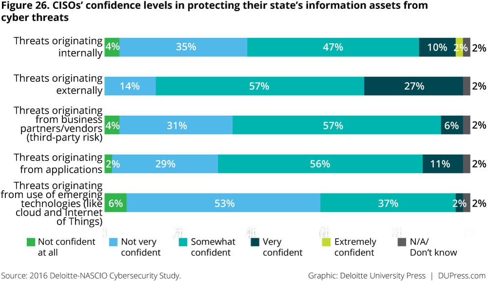 Figure 26. CISOs' confidence levels in protecting their state's information assets from cyber threats