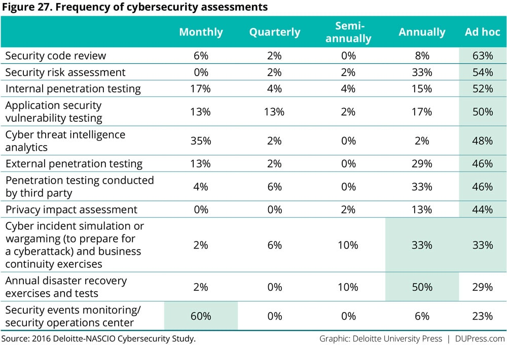 Figure 27. Frequency of cybersecurity assessments