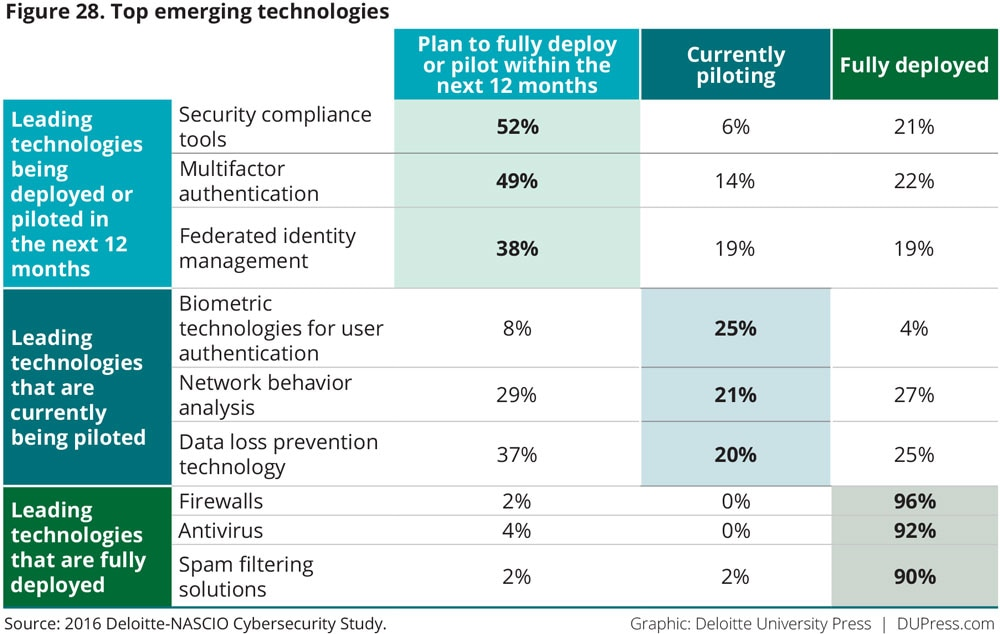Figure 28. Top emerging technologies