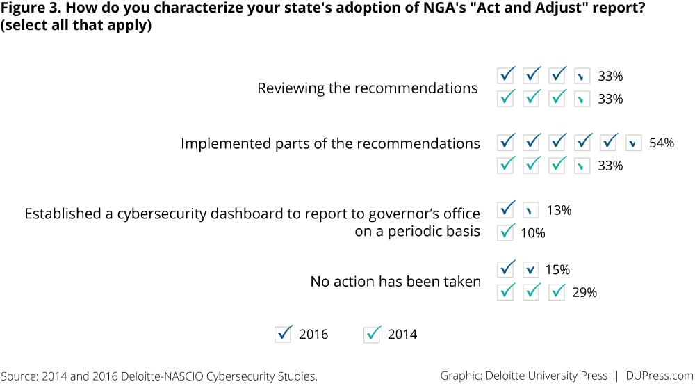 "Figure 3. How do you characterize your state's adoption of NGA's ""Act and Adjust"" report?"