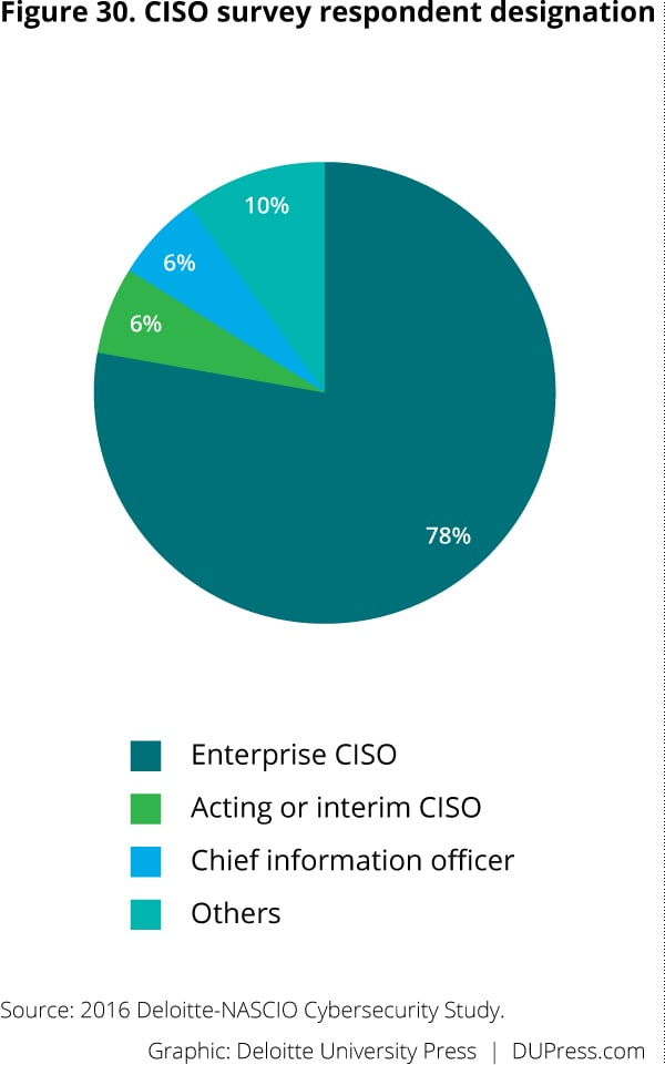 Deloitte NASCIO Cybersecurity Survey   Deloitte Insights