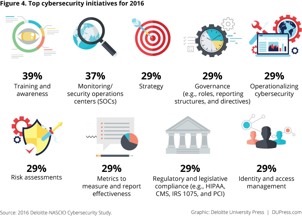 Figure 4. Top cybersecurity initiatives for 2016
